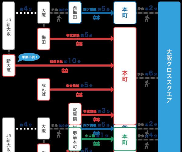 大阪クロススクエアアクセス
